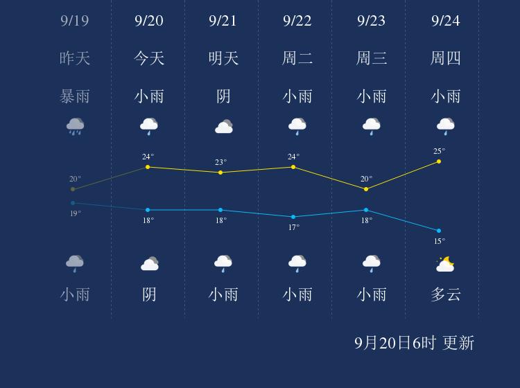 9月20日丽水天气早知道