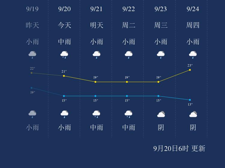 9月20日黄山天气早知道
