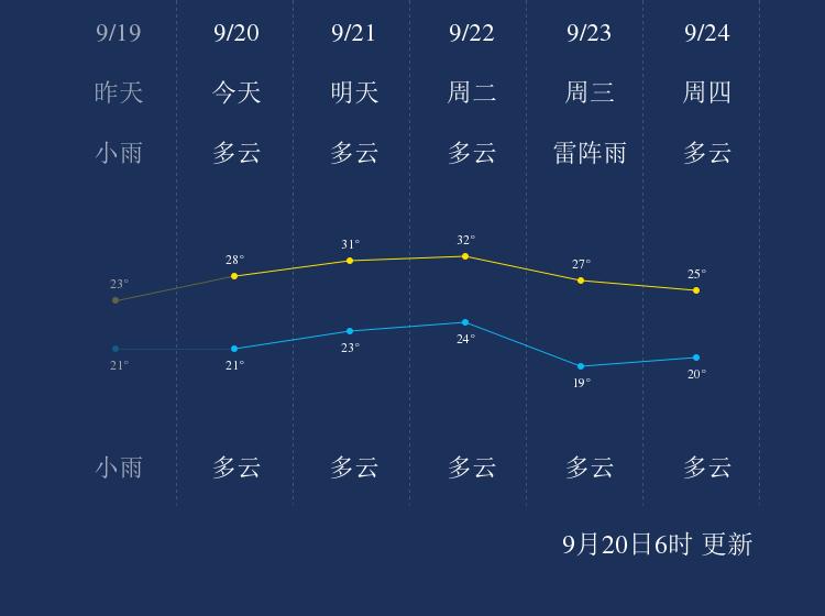 9月20日赣州天气早知道