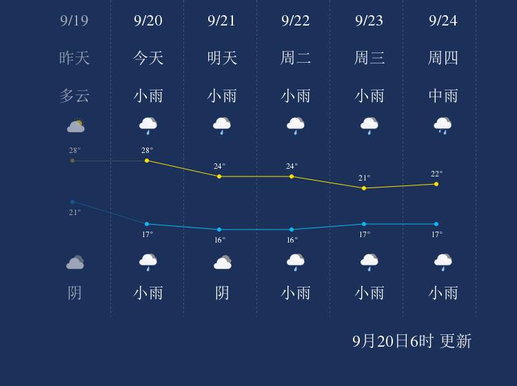 9月20日保山天气早知道