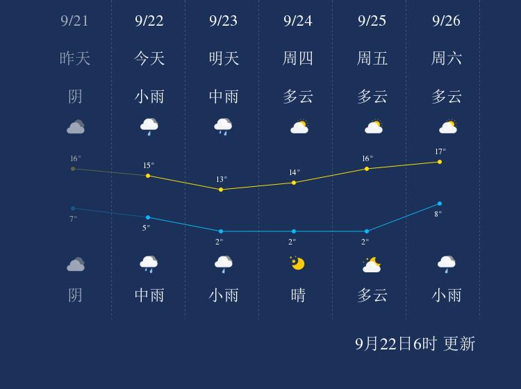 9月22日大兴安岭天气早知道