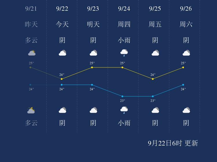 9月22日钓鱼岛天气早知道