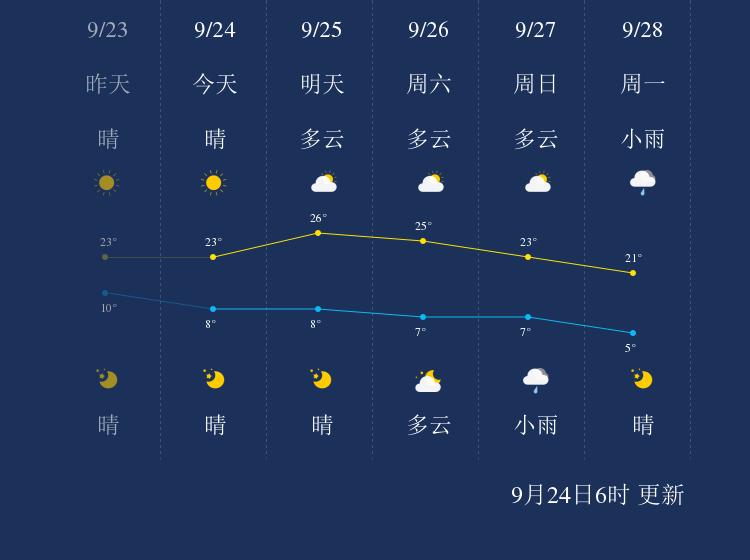 9月24日张掖天气早知道