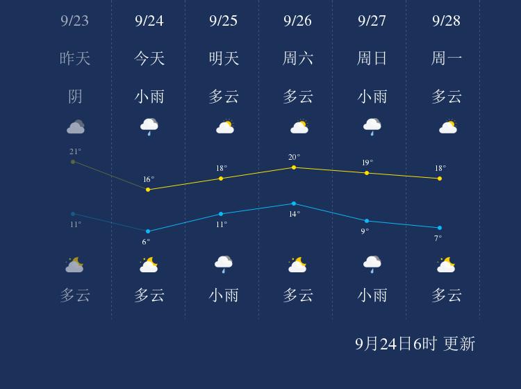 9月24日齐齐哈尔天气早知道