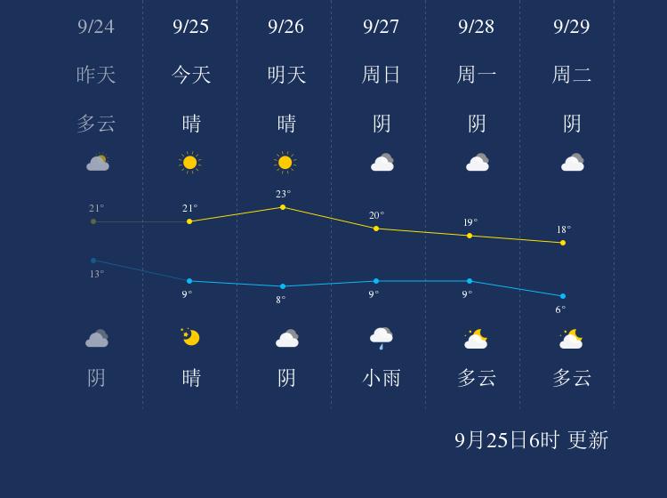 9月25日张掖天气早知道