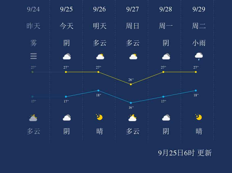 9月25日滁州天气早知道