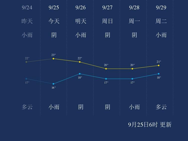 9月25日抚州天气早知道