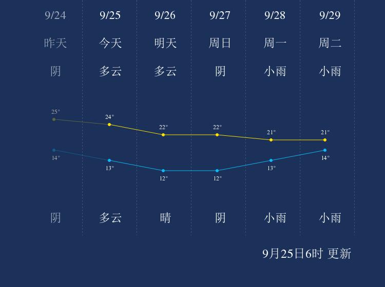 9月25日晋城天气早知道