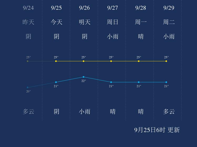 9月25日舟山天气早知道