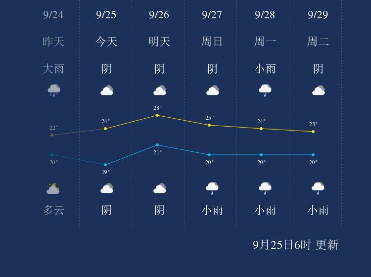 9月25日宁德天气早知道