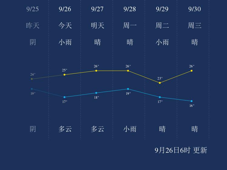 9月26日武汉天气早知道