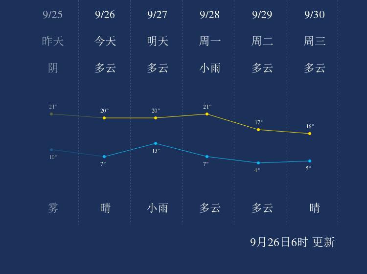 9月26日佳木斯天气早知道