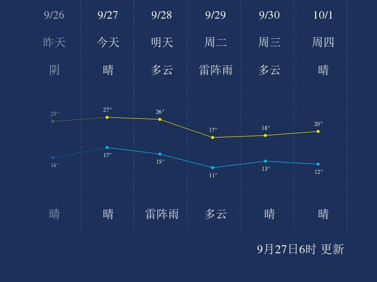 9月27日锦州天气早知道