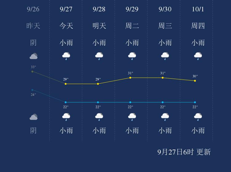 9月27日五指山天气早知道