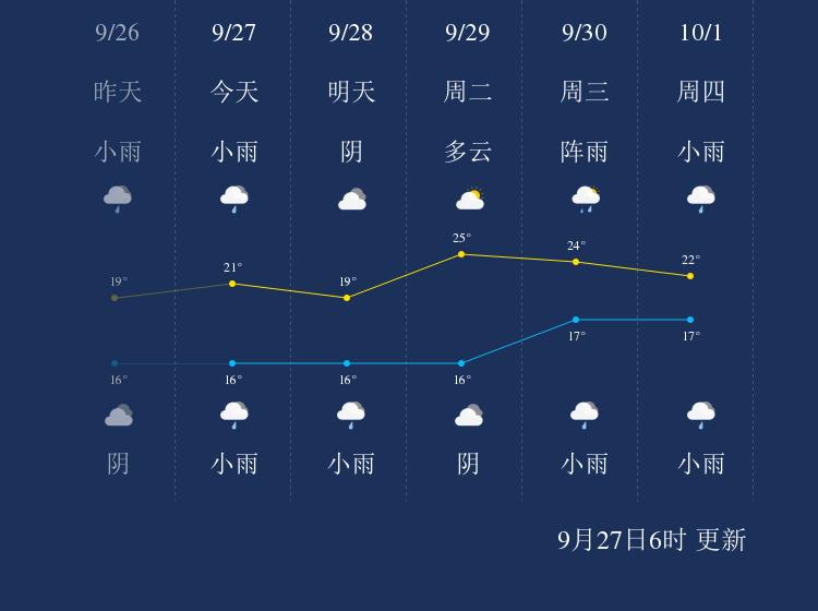 9月27日雅安天气早知道