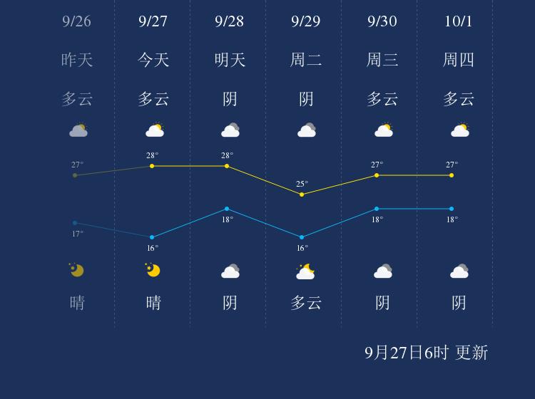 9月27日漯河天气早知道