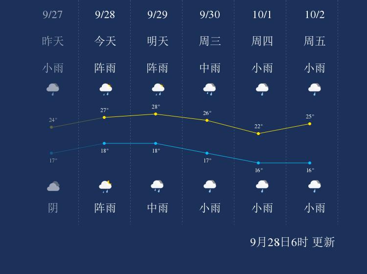 9月28日曲靖天气早知道