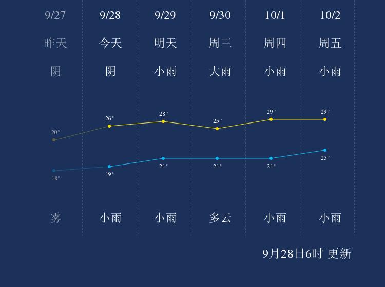9月28日柳州天气早知道