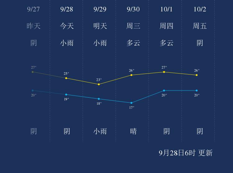 9月28日景德镇天气早知道