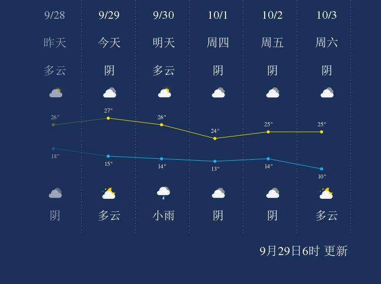 9月29日泰安天气早知道