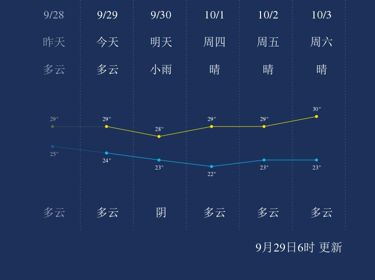 9月29日汕头天气早知道