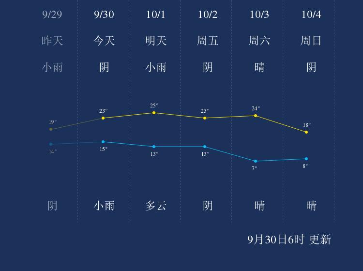 9月30日衡水天气早知道
