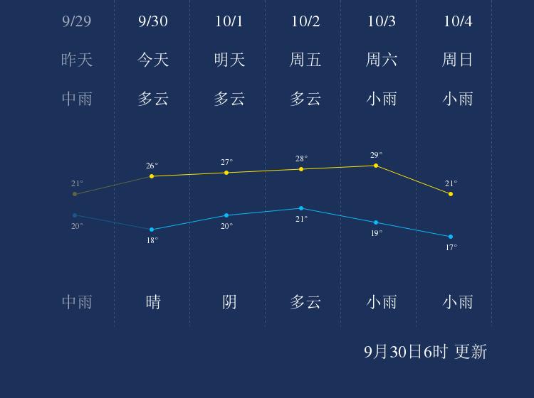 9月30日鹰潭天气早知道