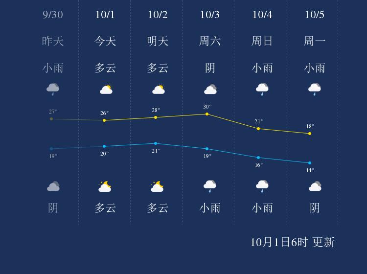 10月1日鹰潭天气早知道