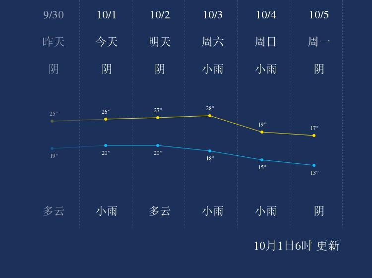 10月1日宜春天气早知道