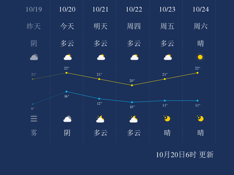 10月20日泰州天气早知道