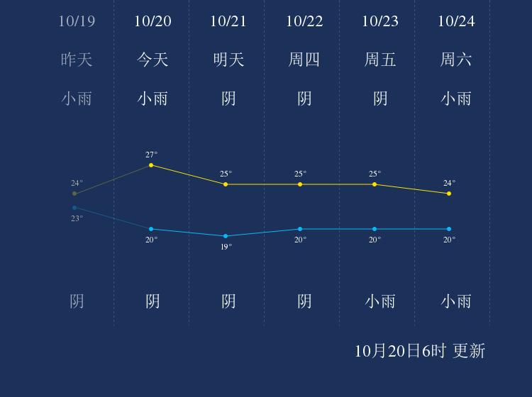 10月20日昌江天气早知道