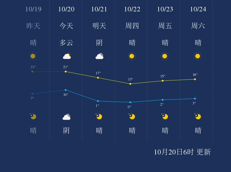 10月20日葫芦岛天气早知道