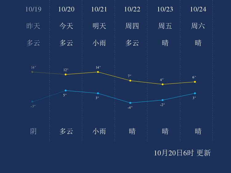 10月20日鹤岗天气早知道