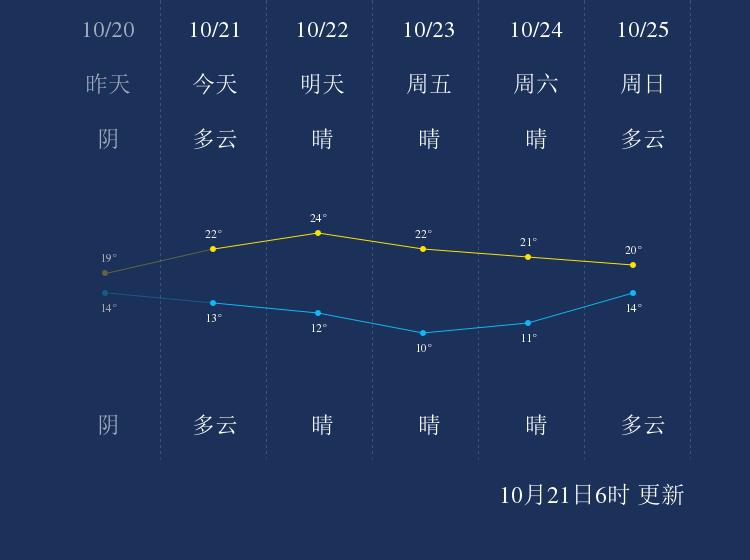 10月21日湘潭天气早知道