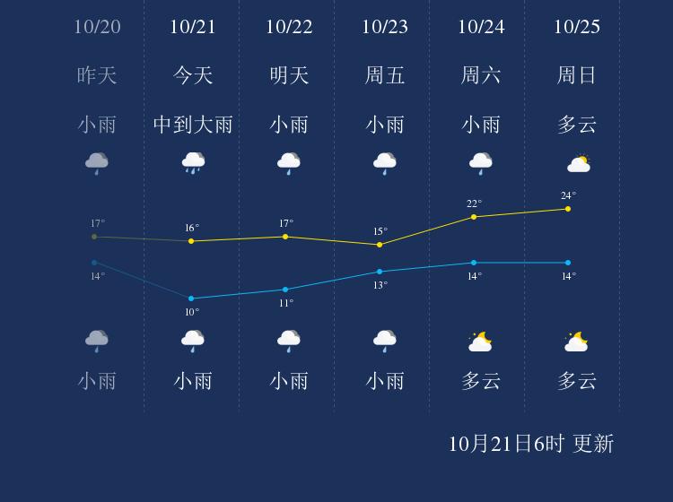 10月21日大理天气早知道