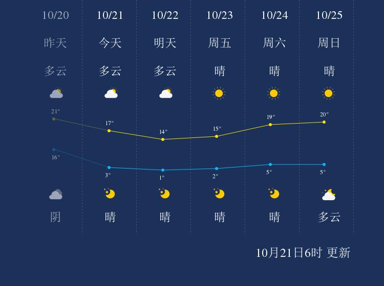 10月21日锦州天气早知道