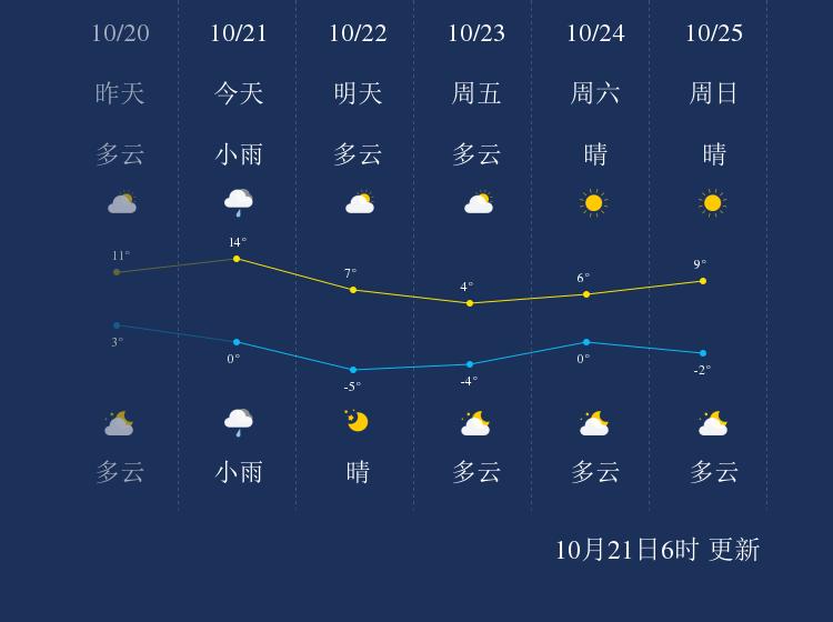 10月21日鹤岗天气早知道