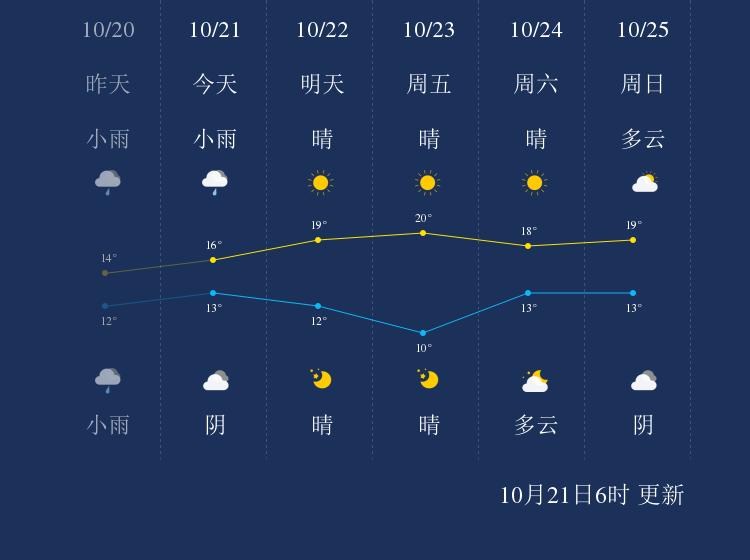 10月21日郴州天气早知道