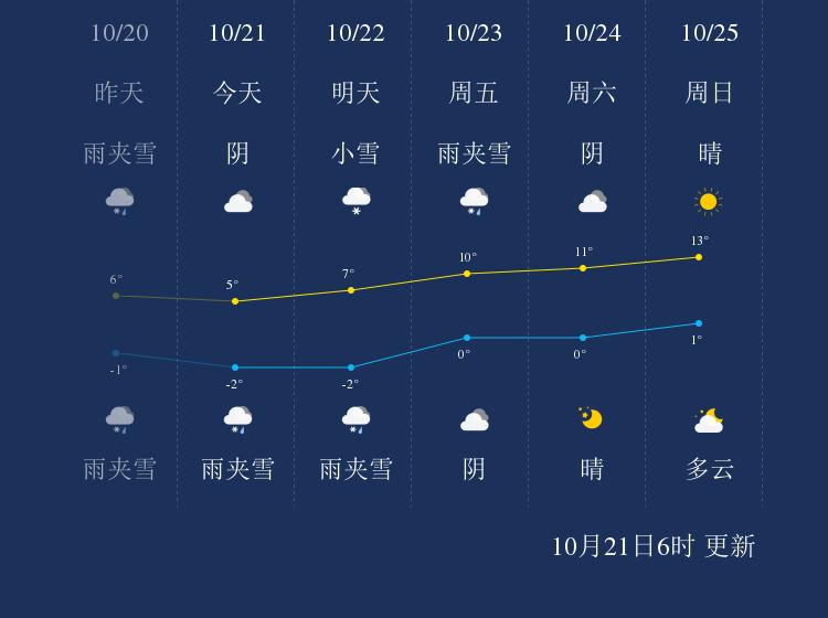 10月21日甘孜天气早知道