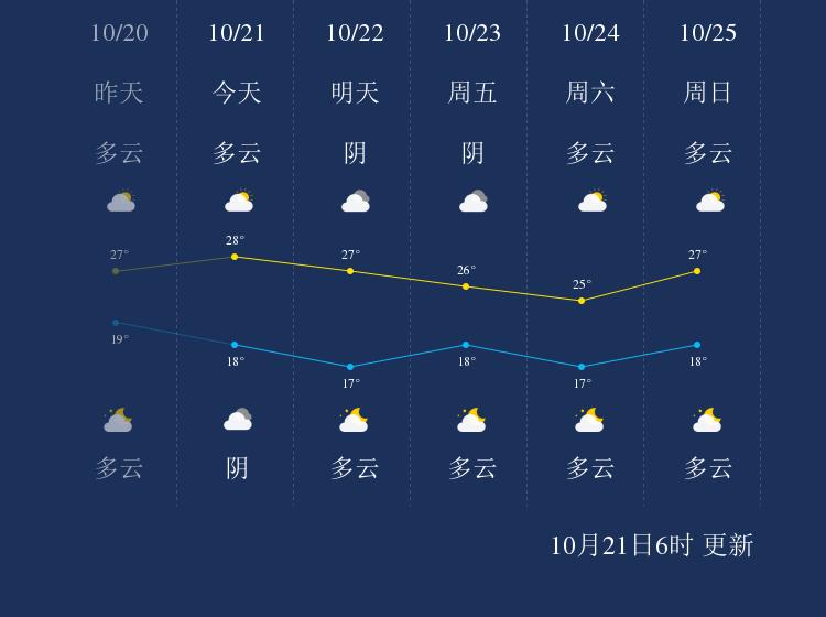 10月21日惠州天气早知道