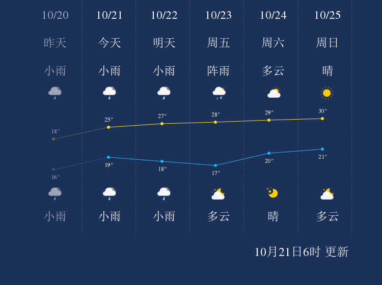 10月21日西双版纳天气早知道