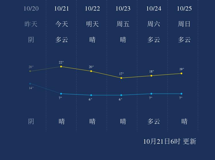 10月21日宿州天气早知道