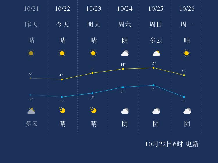 10月22日乌兰察布天气早知道