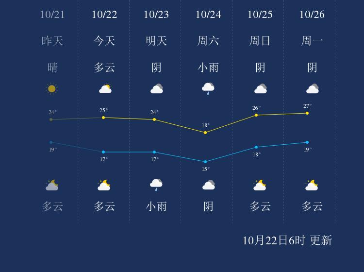 10月22日清远天气早知道