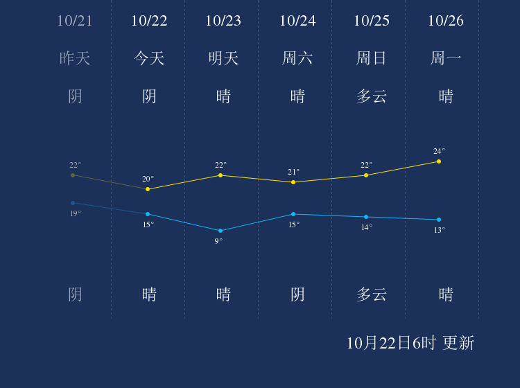 10月22日温州天气早知道