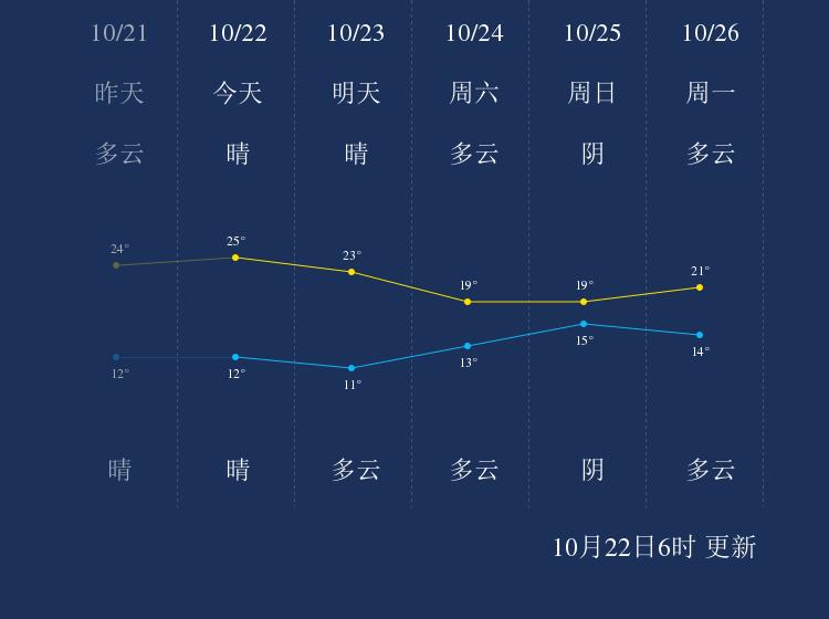 10月22日湘西天气早知道