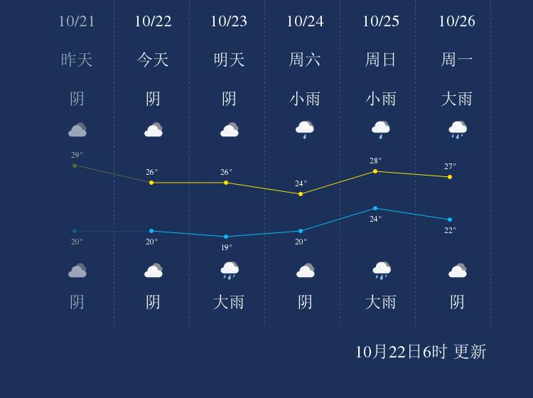 10月22日陵水天气早知道