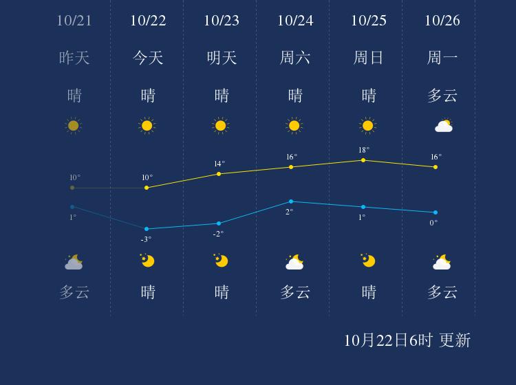 10月22日张家口天气早知道