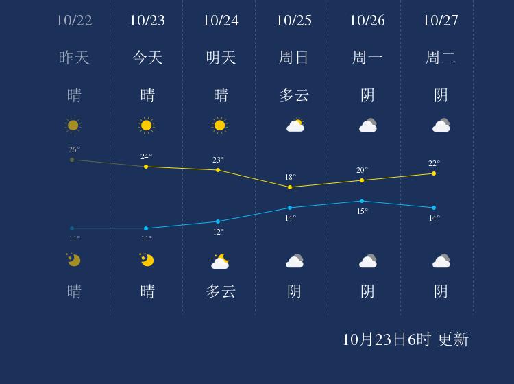 10月23日湘西天气早知道