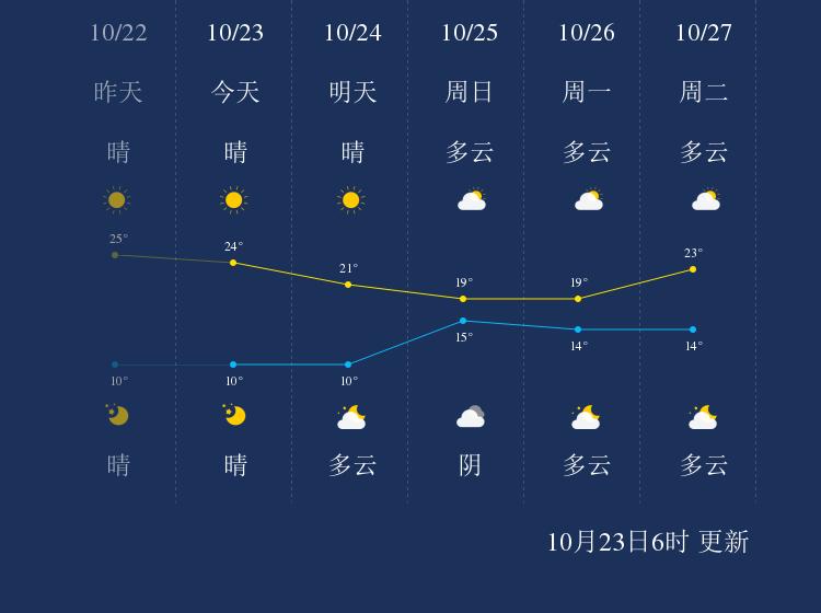 10月23日怀化天气早知道